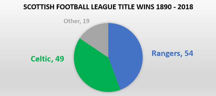 Graph Showing Scottish Title Wins